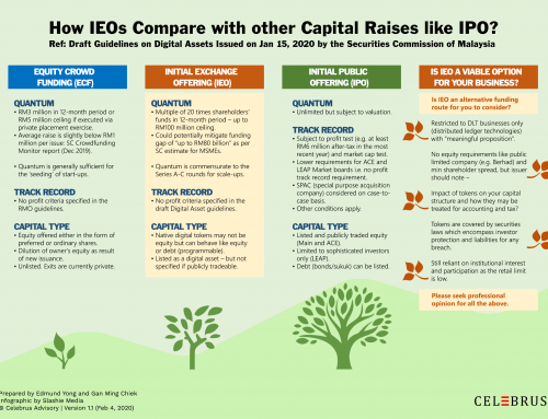 IEO Series #4: How it Compares to IPO?