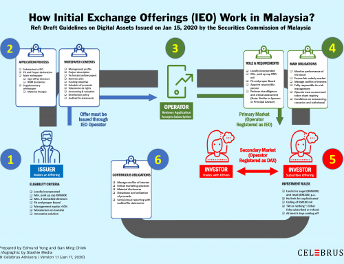 IEO Series #1: How it Works in Malaysia?