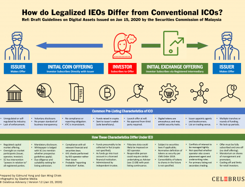 IEO Series #2: How it Differs from ICO?